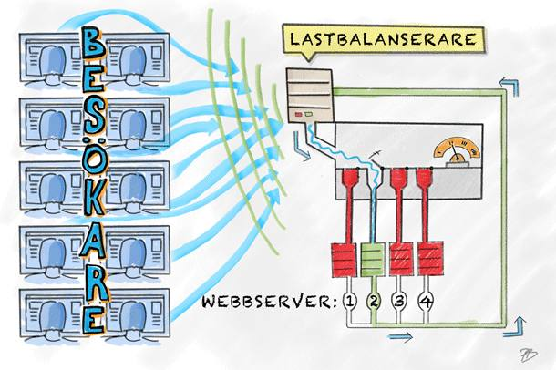 Illustration Lastbalansering