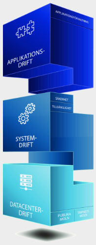 Tripnets affärsmodell, Tetrismodellen